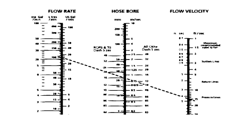 oil pipe sizing