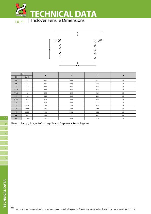Triclover Ferrule Dimensions